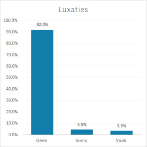 Grafiek 3. Luxaties